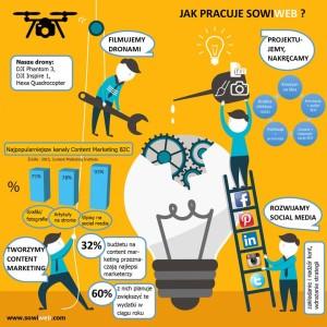 Infografiki siłą marketingu_SowiWeb